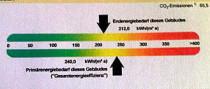 Farbskala Energieausweis